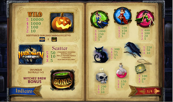 paytable della slot Halloween Fortune